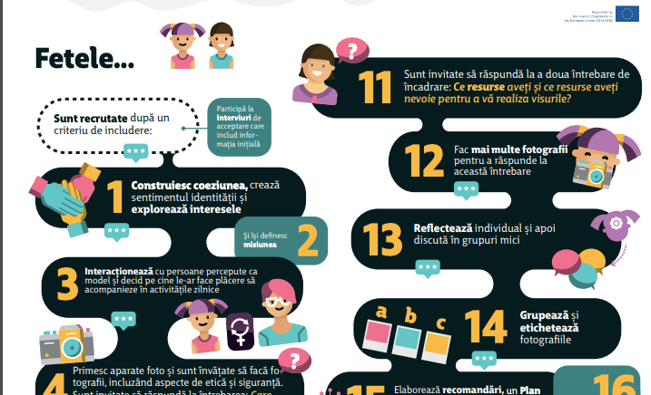 22 Steps to Empowerment &  a New Photovoice Infographic